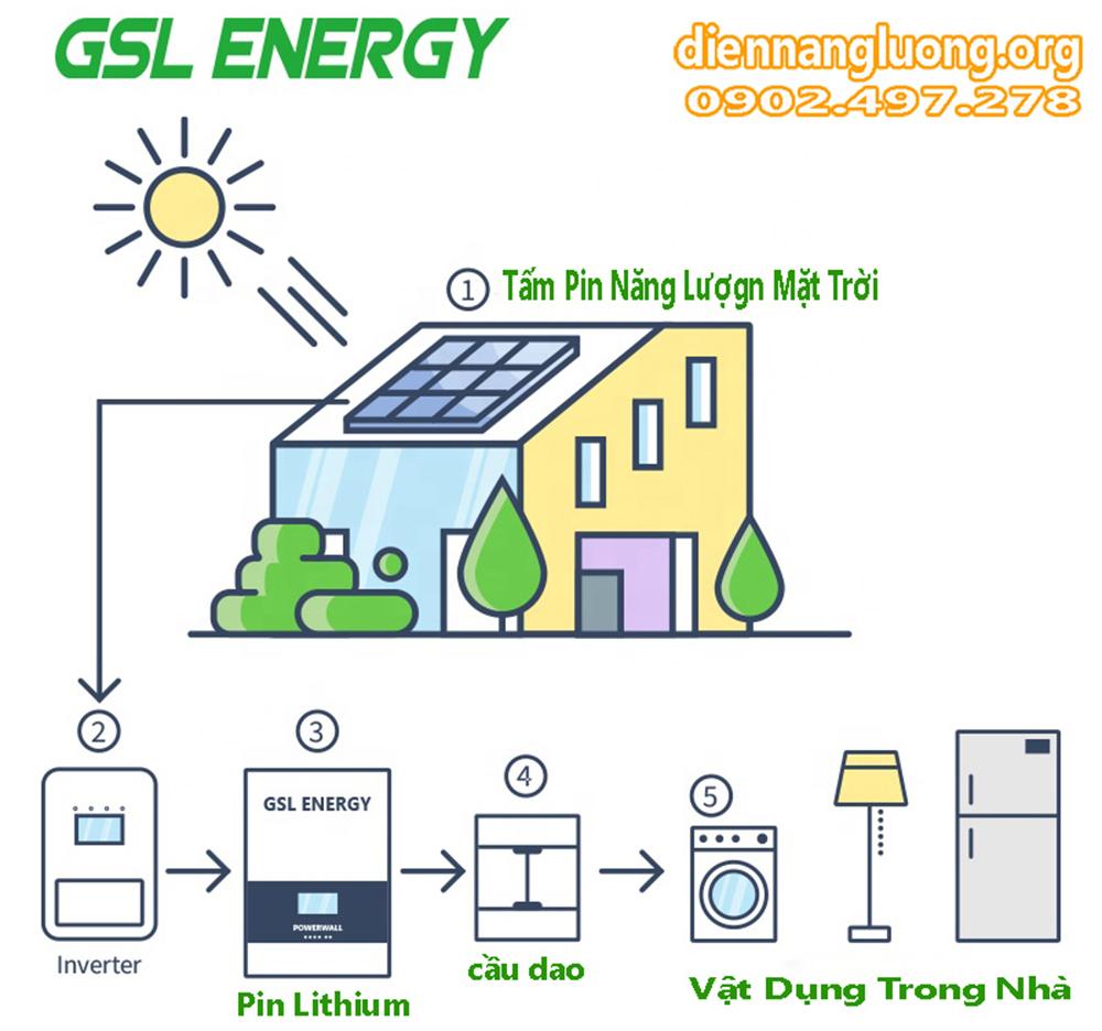 nguyên lý hoạt động điện năng lượng hệ  độc lập