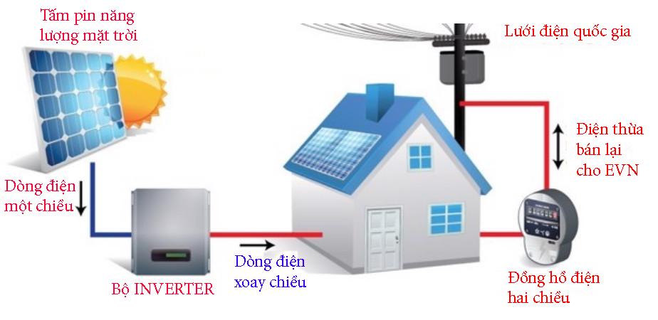 Lắp đặt hệ thống pin năng lượng mặt trời 4kw