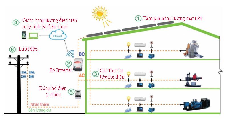 Lắp đặt hệ thống pin năng lượng mặt trời 30kw